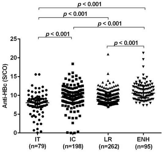 Characteristics of Hepatitis B Core Antibody Level in the