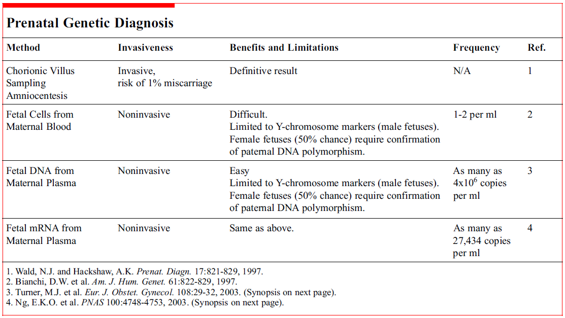 Unique Maternal Blood Dna Markers >> Prenatal Diagnosis Conveniently From Mother S Blood Joel Wang