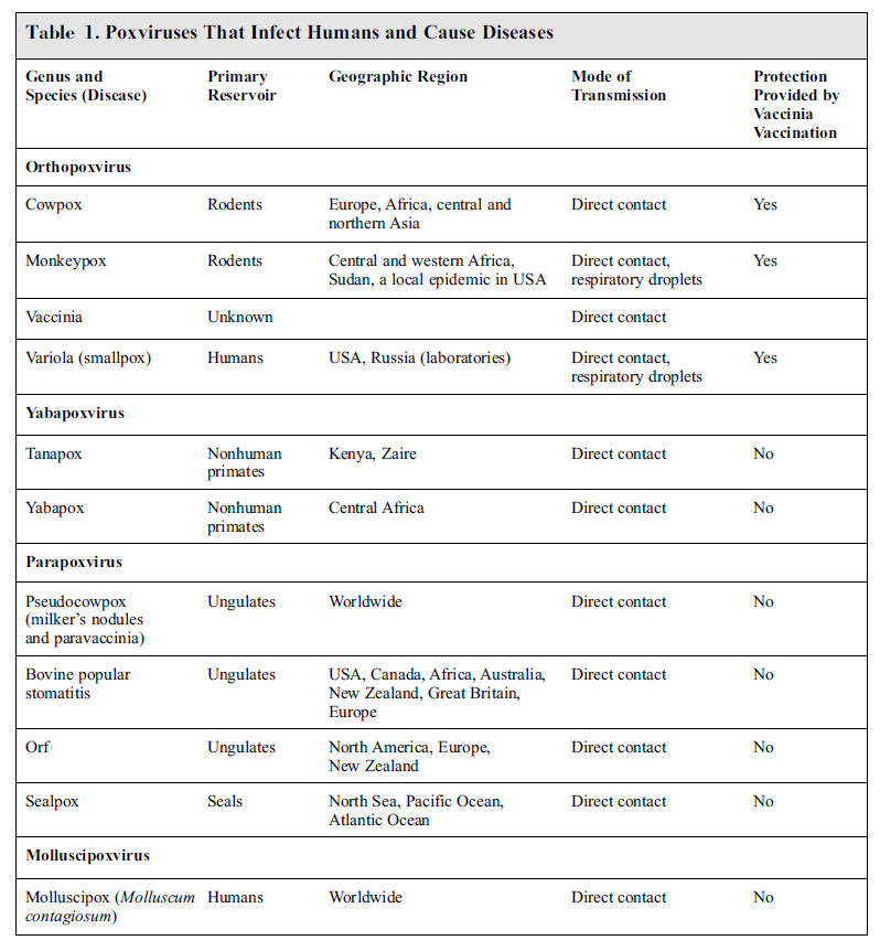 Bioterror, Agroterror, and New Diseases - Julian L Ambrus