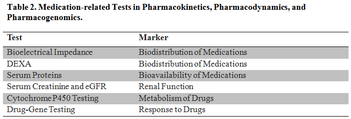 Classic Challenges and Emerging Approaches to Medication