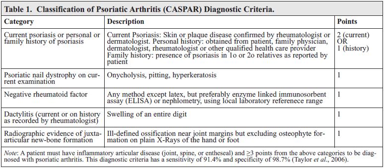 psoriasis caspar criteria