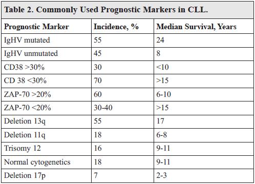 Chronic Lymphocytic Leukemia: Prognostic Factors and Impact