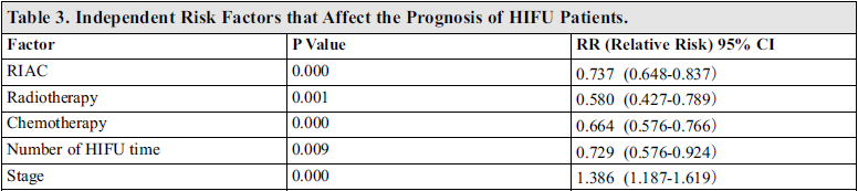 A Retrospective Analysis of Survival Factors of High